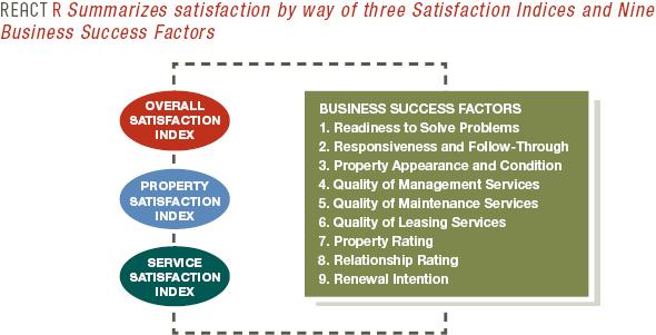 Resident Satisfaction Surveys