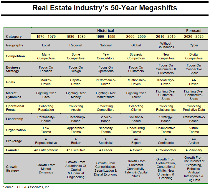 50 year real estate megashifts